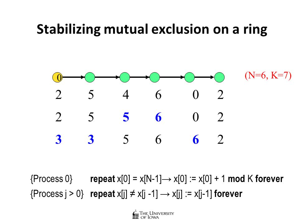 Stabilizing mutual exclusion on a ring 0 {Process 0} repeat x[0] = x[N-1]→ x[0] := x[0] + 1 mod K forever {Process j > 0} repeat x[j] ≠ x[j -1] → x[j] := x[j-1] forever 246025 256025 (N=6, K=7) 356623