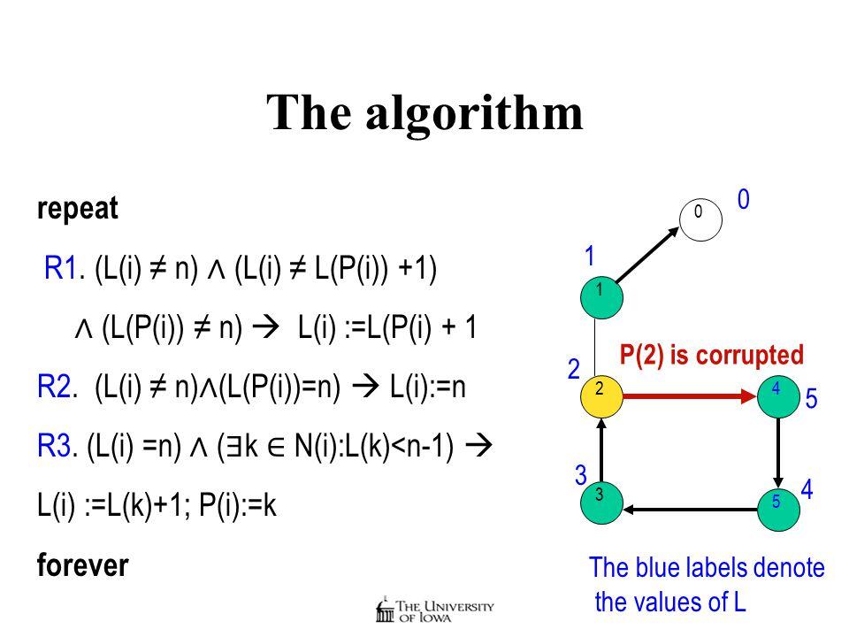 The algorithm repeat R1. (L(i) ≠ n) ∧ (L(i) ≠ L(P(i)) +1) ∧ (L(P(i)) ≠ n)  L(i) :=L(P(i) + 1 R2.