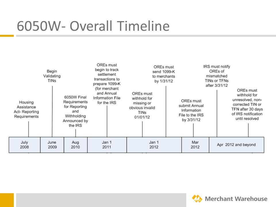 6050W- Overall Timeline