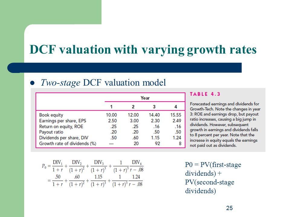 25 DCF valuation with varying growth rates Two-stage DCF valuation model P0 = PV(first-stage dividends) + PV(second-stage dividends)