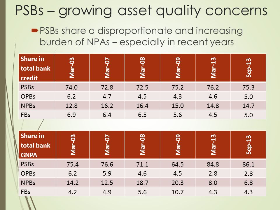PSBs – growing asset quality concerns  PSBs share a disproportionate and increasing burden of NPAs – especially in recent years Share in total bank credit Mar-03Mar-07Mar-08Mar-09Mar-13 Sep-13 PSBs 74.072.872.575.276.2 75.3 OPBs 6.24.74.54.34.6 5.0 NPBs 12.816.216.415.014.8 14.7 FBs 6.96.46.55.64.5 5.0 Share in total bank GNPA Mar-03Mar-07Mar-08Mar-09Mar-13 Sep-13 PSBs 75.476.671.164.5 84.8 86.1 OPBs 6.25.94.64.52.8 NPBs 14.212.518.720.38.0 6.8 FBs4.24.95.610.74.3