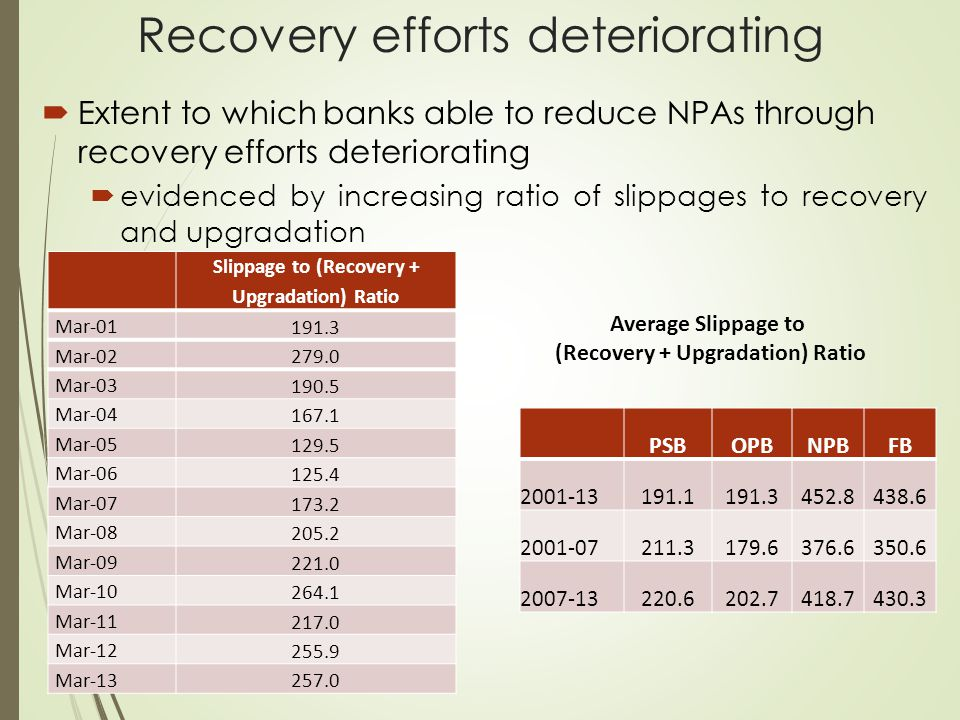 Recovery efforts deteriorating  Extent to which banks able to reduce NPAs through recovery efforts deteriorating  evidenced by increasing ratio of s