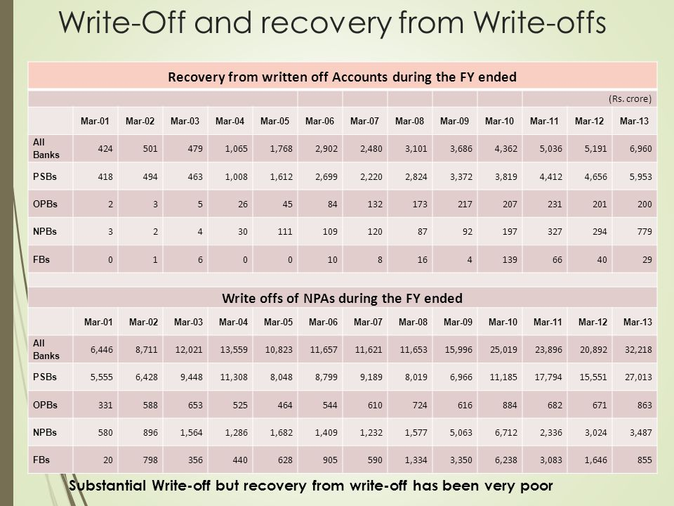 Write-Off and recovery from Write-offs Recovery from written off Accounts during the FY ended (Rs. crore) Mar-01Mar-02Mar-03Mar-04Mar-05Mar-06Mar-07Ma
