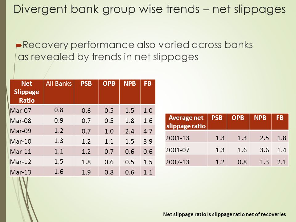 Divergent bank group wise trends – net slippages  Recovery performance also varied across banks as revealed by trends in net slippages Net Slippage R