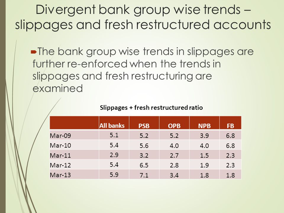 Divergent bank group wise trends – slippages and fresh restructured accounts  The bank group wise trends in slippages are further re-enforced when the trends in slippages and fresh restructuring are examined All banks PSBOPBNPBFB Mar-09 5.1 5.2 3.96.8 Mar-10 5.4 5.64.0 6.8 Mar-11 2.9 3.22.71.52.3 Mar-12 5.4 6.52.81.92.3 Mar-13 5.9 7.13.41.8 Slippages + fresh restructured ratio