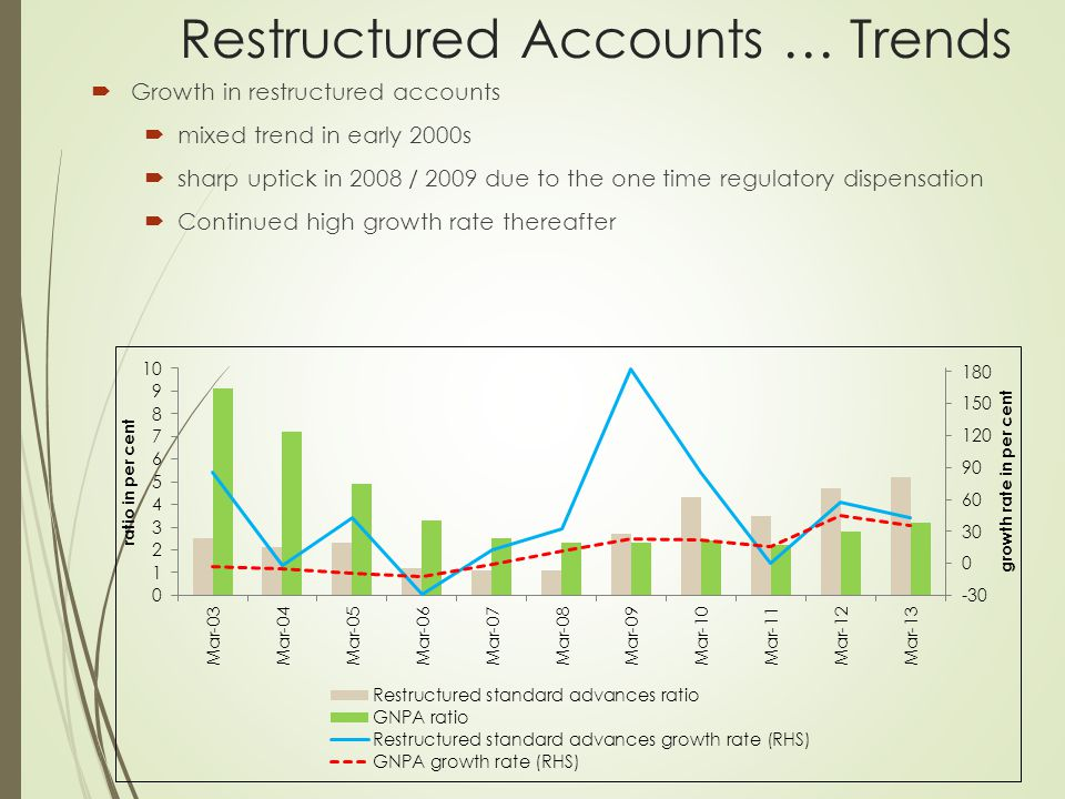 Restructured Accounts … Trends  Growth in restructured accounts  mixed trend in early 2000s  sharp uptick in 2008 / 2009 due to the one time regula