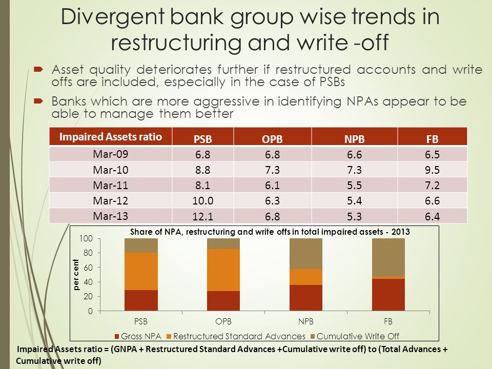 Divergent bank group wise trends in restructuring and write -off  Asset quality deteriorates further if restructured accounts and write offs are incl
