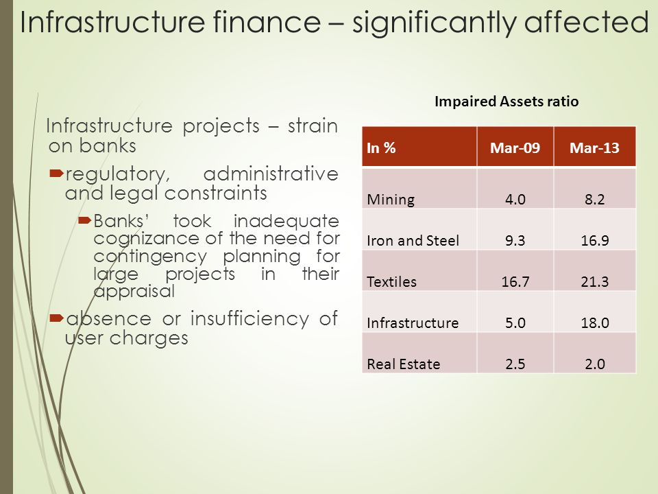 Infrastructure finance – significantly affected Infrastructure projects – strain on banks  regulatory, administrative and legal constraints  Banks' took inadequate cognizance of the need for contingency planning for large projects in their appraisal  absence or insufficiency of user charges Impaired Assets ratio In %Mar-09Mar-13 Mining4.08.2 Iron and Steel9.316.9 Textiles16.721.3 Infrastructure5.018.0 Real Estate2.52.0