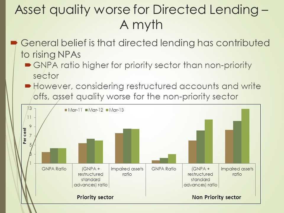 Asset quality worse for Directed Lending – A myth  General belief is that directed lending has contributed to rising NPAs  GNPA ratio higher for pri