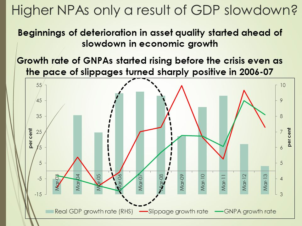 Higher NPAs only a result of GDP slowdown.