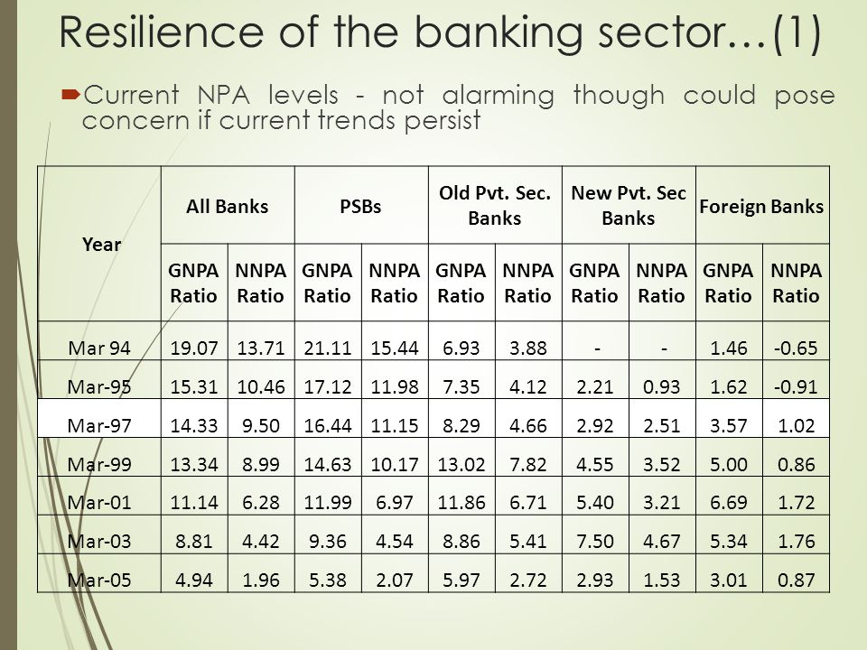 Resilience of the banking sector…(1)  Current NPA levels - not alarming though could pose concern if current trends persist Year All BanksPSBs Old Pvt.