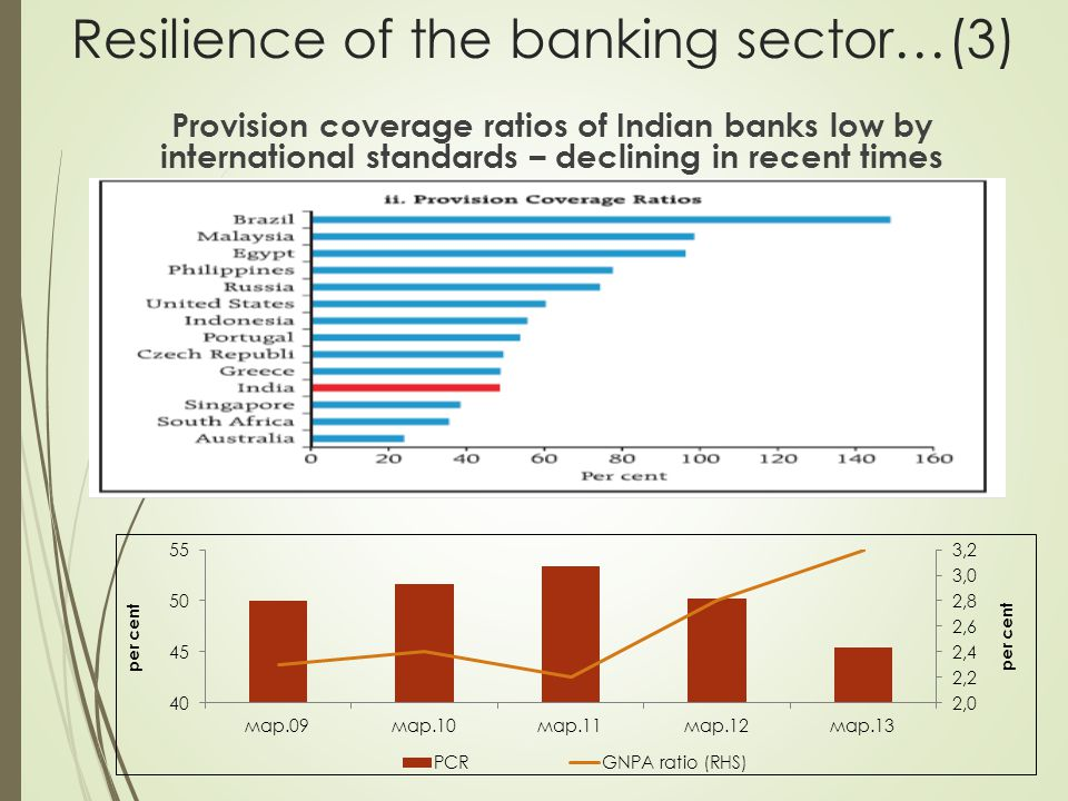 Provision coverage ratios of Indian banks low by international standards – declining in recent times Resilience of the banking sector…(3)