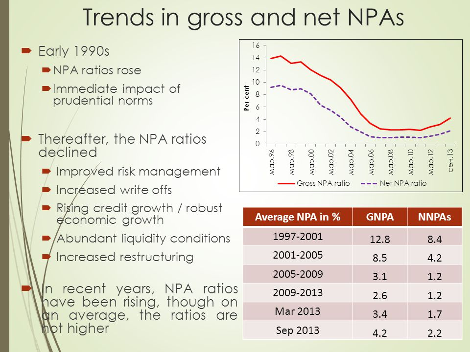 Trends in gross and net NPAs  Early 1990s  NPA ratios rose  Immediate impact of prudential norms  Thereafter, the NPA ratios declined  Improved r