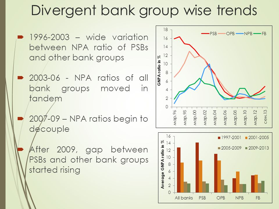 Divergent bank group wise trends  1996-2003 – wide variation between NPA ratio of PSBs and other bank groups  2003-06 - NPA ratios of all bank groups moved in tandem  2007-09 – NPA ratios begin to decouple  After 2009, gap between PSBs and other bank groups started rising