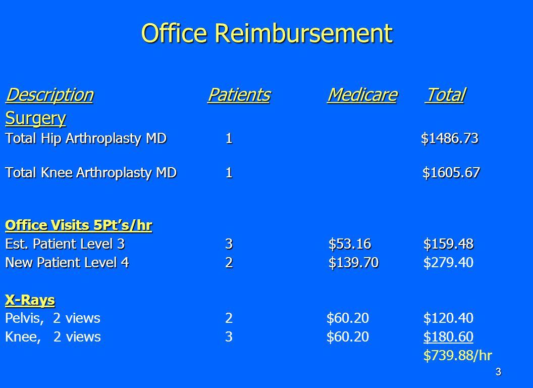 3 Office Reimbursement Description Patients Medicare Total Surgery Total Hip Arthroplasty MD 1 $1486.73 Total Knee Arthroplasty MD 1 $1605.67 Office V