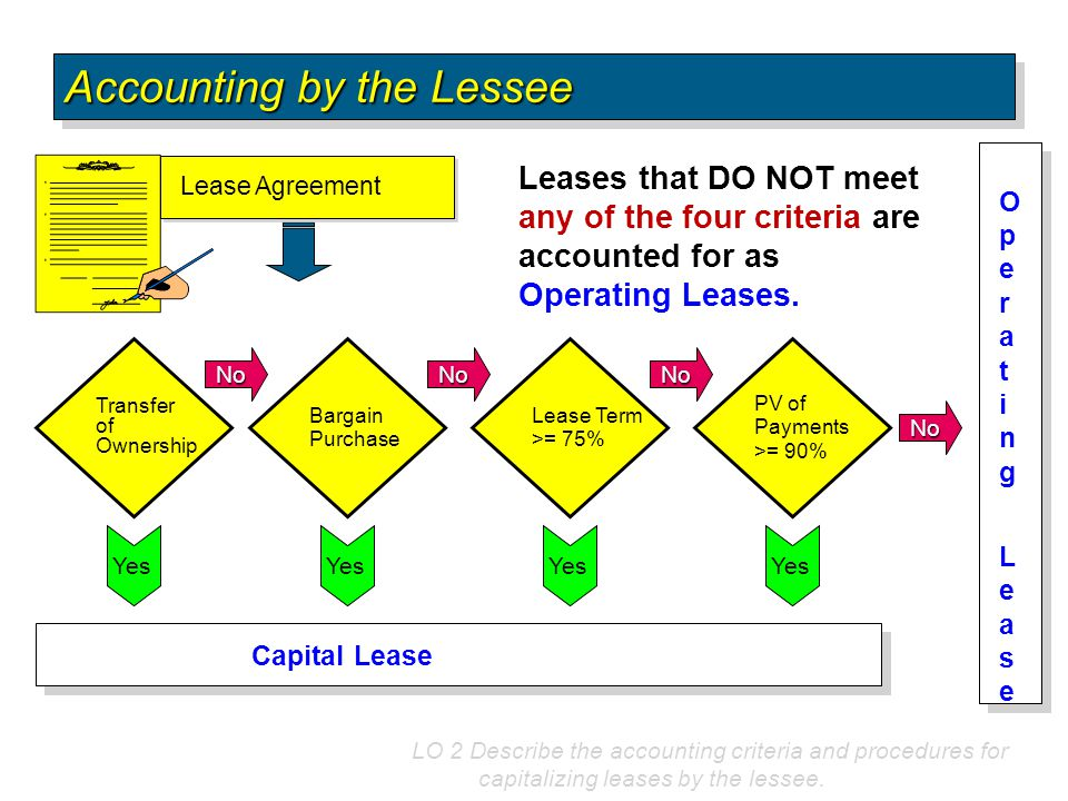 LO 2 Describe the accounting criteria and procedures for capitalizing leases by the lessee. Transfer of Ownership Bargain Purchase Lease Term >= 75% P