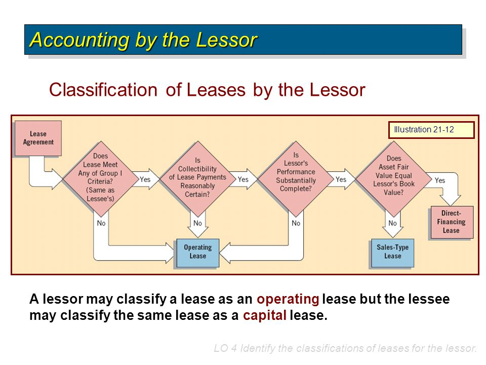 Classification of Leases by the Lessor Accounting by the Lessor LO 4 Identify the classifications of leases for the lessor. A lessor may classify a le