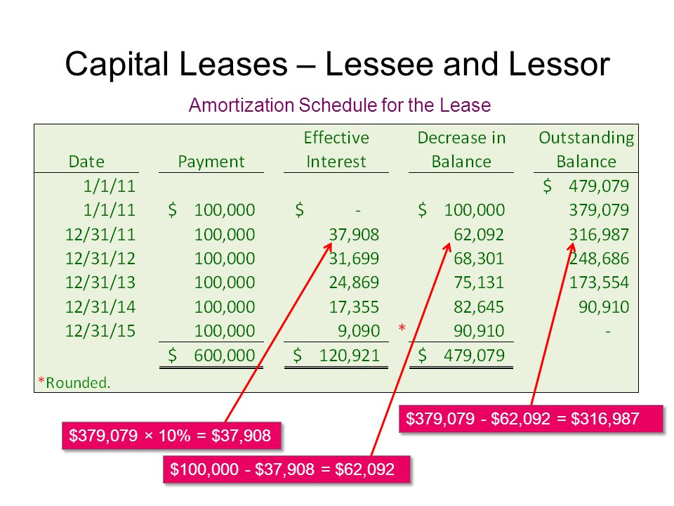 Capital Leases – Lessee and Lessor Amortization Schedule for the Lease $379,079 × 10% = $37,908 $100,000 - $37,908 = $62,092 $379,079 - $62,092 = $316