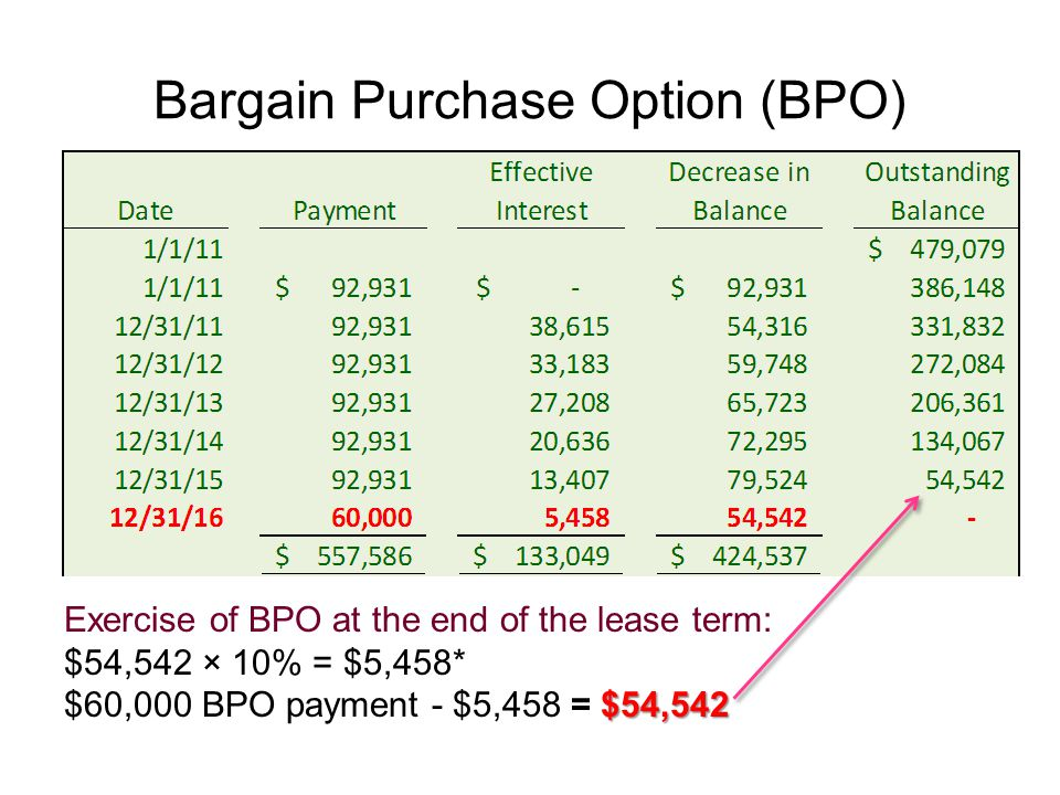 Bargain Purchase Option (BPO) Exercise of BPO at the end of the lease term: $54,542 × 10% = $5,458* $54,542 $60,000 BPO payment - $5,458 = $54,542