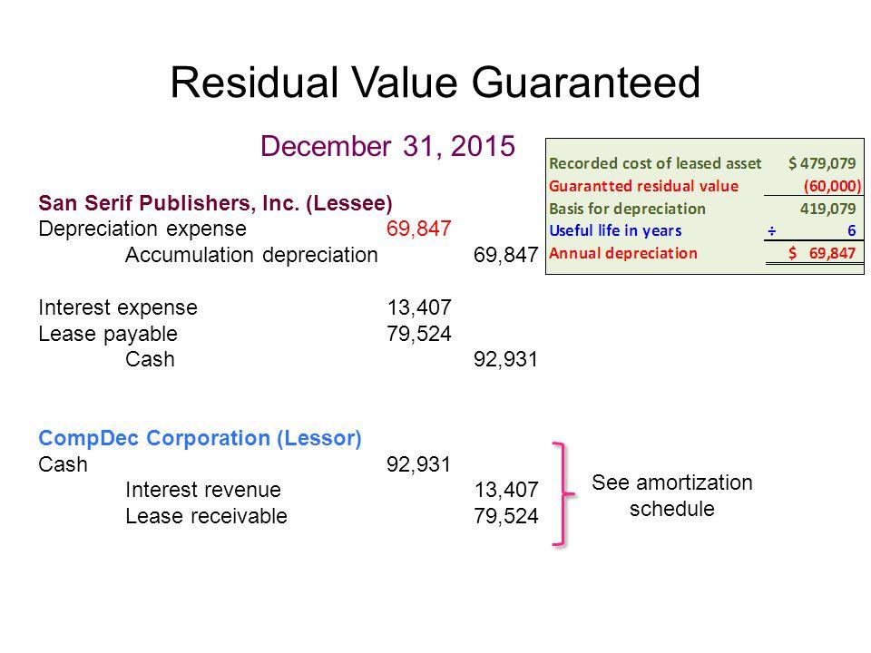 Residual Value Guaranteed December 31, 2015 San Serif Publishers, Inc. (Lessee) Depreciation expense69,847 Accumulation depreciation69,847 Interest ex