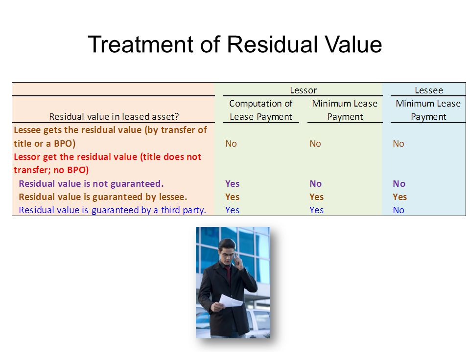 Treatment of Residual Value