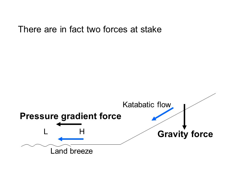 Gravity force HL Land breeze Katabatic flow Pressure gradient force There are in fact two forces at stake