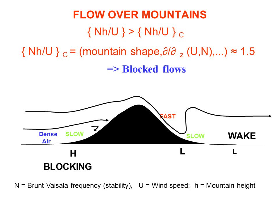 FLOW OVER MOUNTAINS { Nh/U } > { Nh/U } C { Nh/U } C = (mountain shape,∂/∂ z (U,N),...) ≈ 1.5 => Blocked flows BLOCKING WAKE SLOW FAST Dense Air H L L N = Brunt-Vaisala frequency (stability), U = Wind speed; h = Mountain height