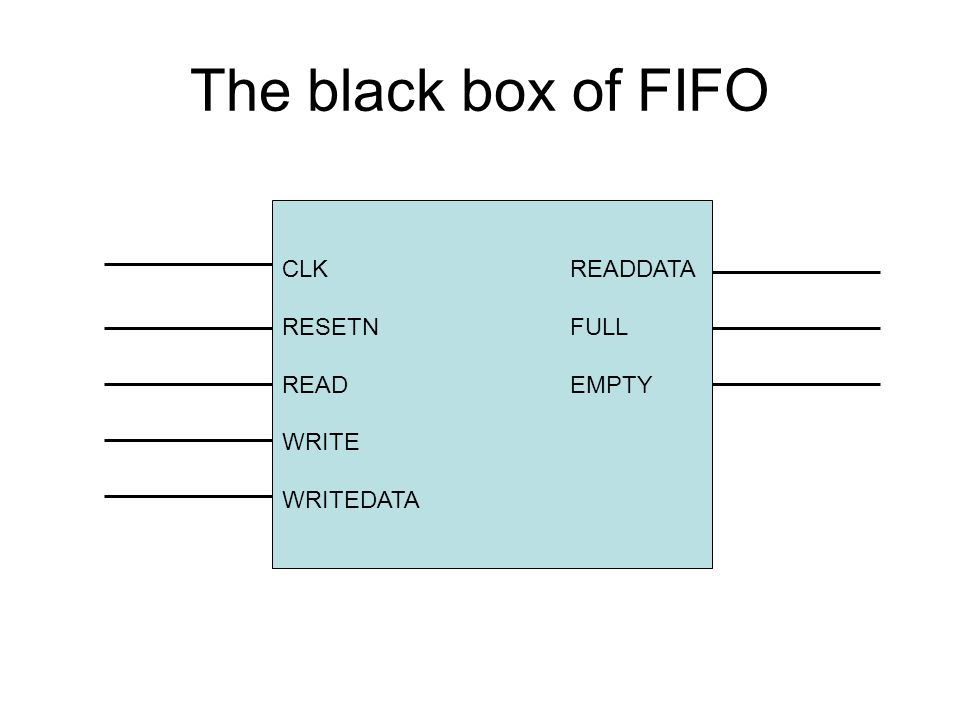 The black box of FIFO CLKREADDATA RESETNFULL READEMPTY WRITE WRITEDATA