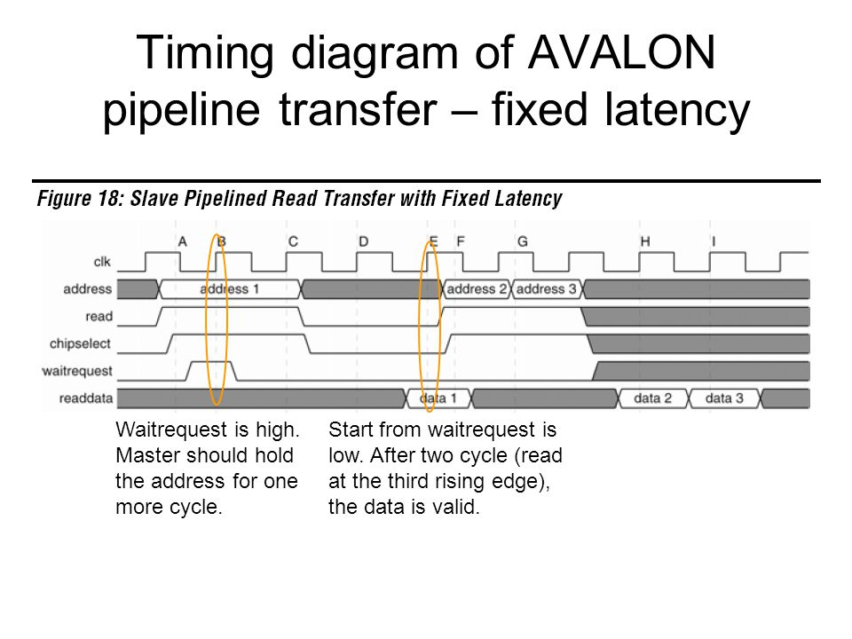 Timing diagram of AVALON pipeline transfer – fixed latency Waitrequest is high. Master should hold the address for one more cycle. Start from waitrequ