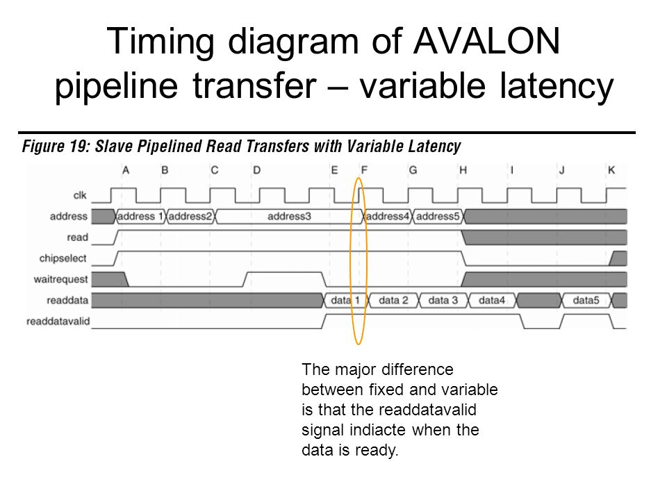 Timing diagram of AVALON pipeline transfer – variable latency The major difference between fixed and variable is that the readdatavalid signal indiacte when the data is ready.