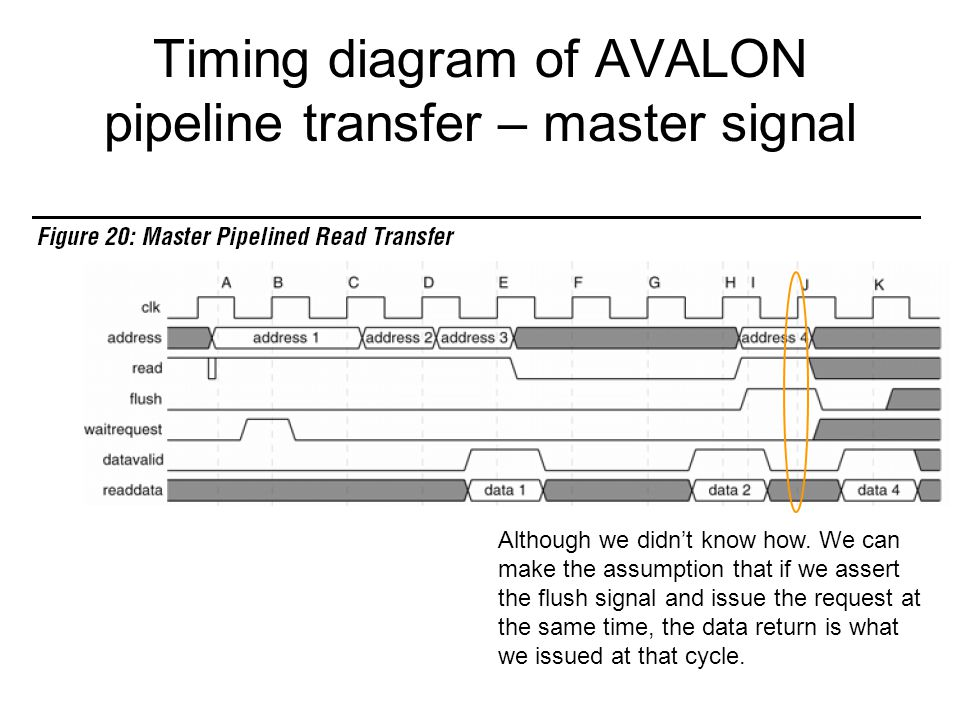 Timing diagram of AVALON pipeline transfer – master signal Although we didn't know how. We can make the assumption that if we assert the flush signal