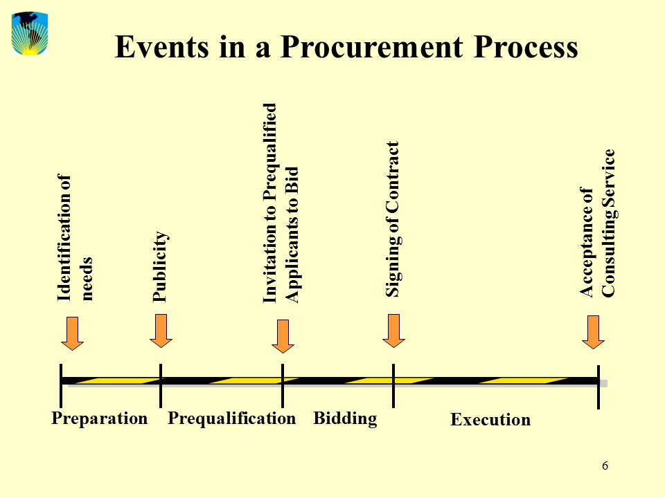 6 Identification of needs Publicity Prequalification Bidding Signing of Contract Events in a Procurement Process Acceptance of Consulting Service Execution Preparation Invitation to Prequalified Applicants to Bid