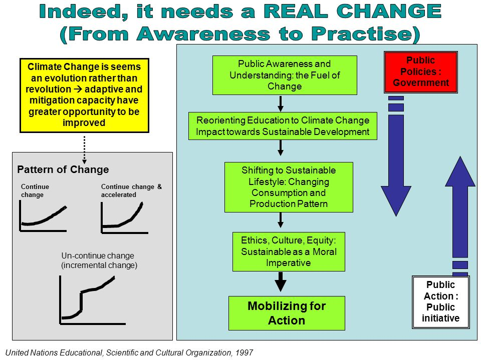 Public Awareness and Understanding: the Fuel of Change Reorienting Education to Climate Change Impact towards Sustainable Development Shifting to Sustainable Lifestyle: Changing Consumption and Production Pattern Ethics, Culture, Equity: Sustainable as a Moral Imperative Mobilizing for Action United Nations Educational, Scientific and Cultural Organization, 1997 Pattern of Change Continue change Continue change & accelerated Un-continue change (incremental change) Climate Change is seems an evolution rather than revolution  adaptive and mitigation capacity have greater opportunity to be improved Public Policies : Government Public Action : Public initiative