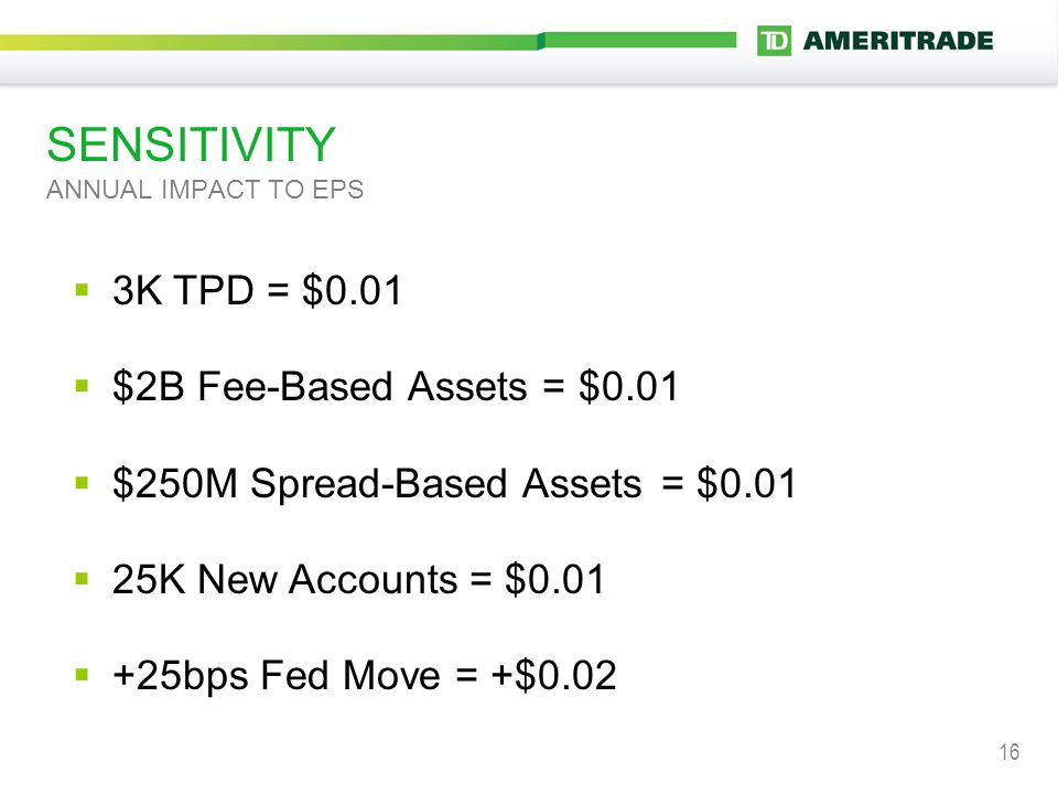 16 SENSITIVITY ANNUAL IMPACT TO EPS  3K TPD = $0.01  $2B Fee-Based Assets = $0.01  $250M Spread-Based Assets = $0.01  25K New Accounts = $0.01  +25bps Fed Move = +$0.02