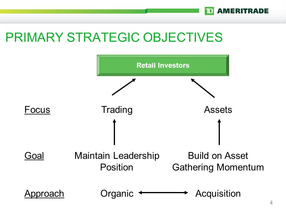 4 PRIMARY STRATEGIC OBJECTIVES FocusTradingAssets GoalMaintain Leadership Position Build on Asset Gathering Momentum ApproachOrganicAcquisition Retail Investors