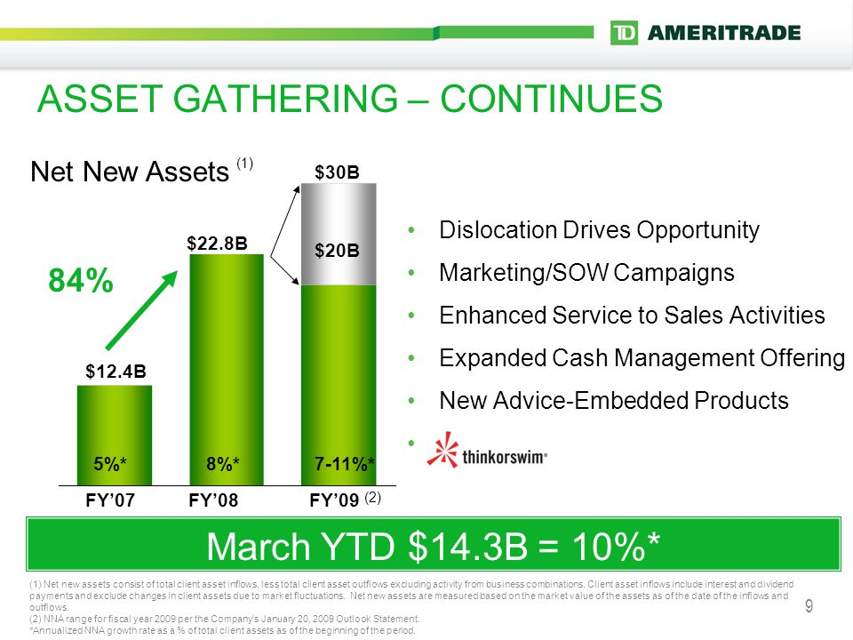 9 ASSET GATHERING – CONTINUES Dislocation Drives Opportunity Marketing/SOW Campaigns Enhanced Service to Sales Activities Expanded Cash Management Offering New Advice-Embedded Products \ $22.8B FY'08 8%* Net New Assets (1) FY'07 $12.4B 5%* 84% $30B 7-11%* FY'09 $20B March YTD $14.3B = 10%* (1) Net new assets consist of total client asset inflows, less total client asset outflows excluding activity from business combinations.