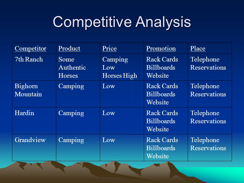 Competitive Analysis CompetitorProductPricePromotionPlace 7th RanchSome Authentic Horses Camping Low Horses High Rack Cards Billboards Website Telepho