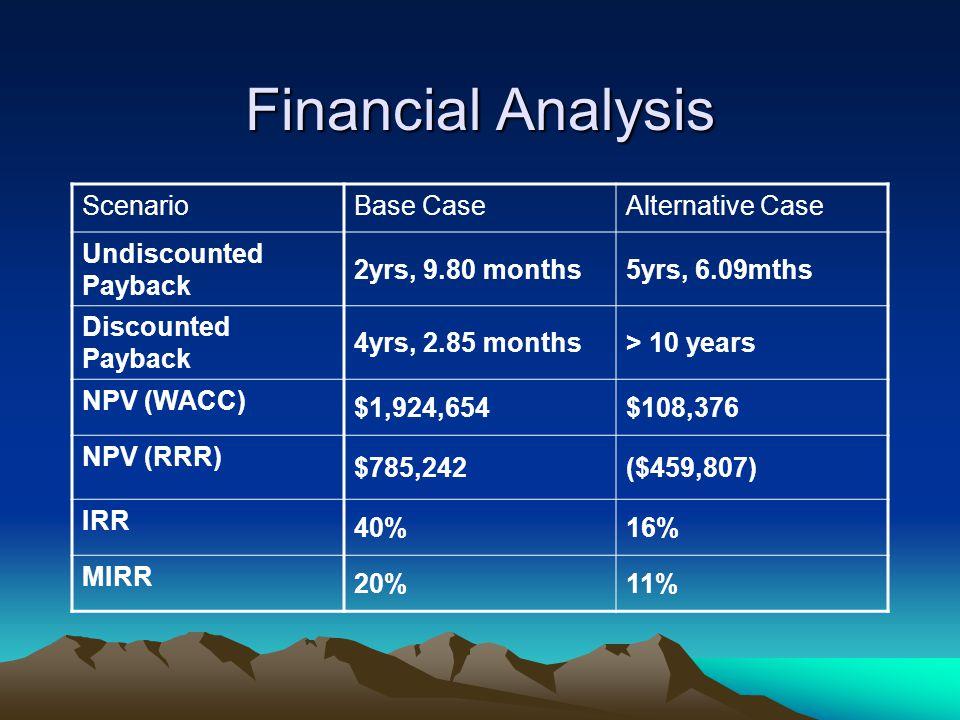 Financial Analysis ScenarioBase CaseAlternative Case Undiscounted Payback 2yrs, 9.80 months5yrs, 6.09mths Discounted Payback 4yrs, 2.85 months> 10 years NPV (WACC) $1,924,654$108,376 NPV (RRR) $785,242($459,807) IRR 40%16% MIRR 20%11%
