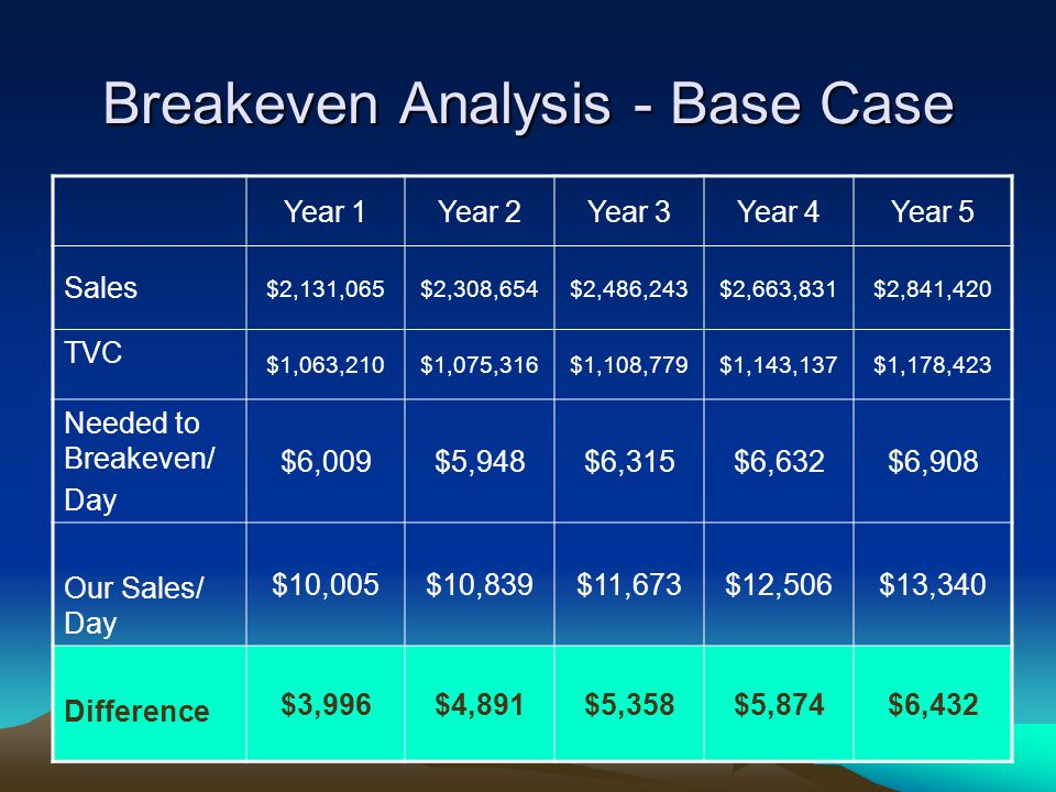 Breakeven Analysis - Base Case Year 1Year 2Year 3Year 4Year 5 Sales $2,131,065$2,308,654$2,486,243$2,663,831$2,841,420 TVC $1,063,210$1,075,316$1,108,