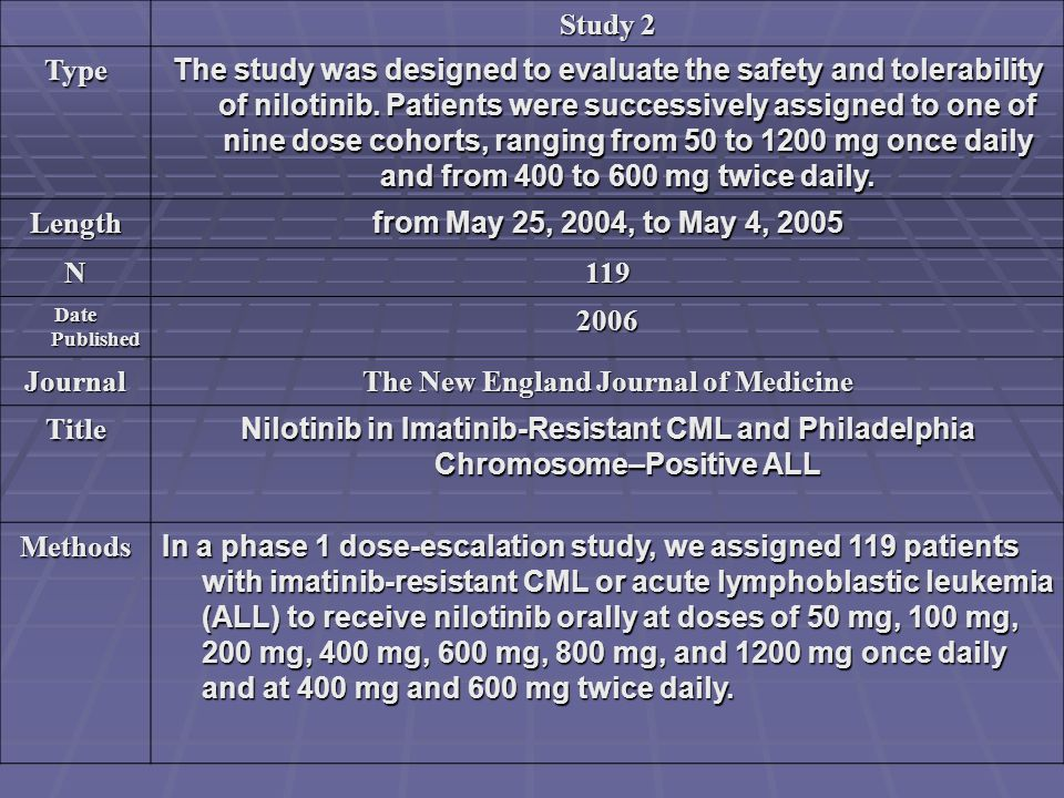 Study 2 Type The study was designed to evaluate the safety and tolerability of nilotinib. Patients were successively assigned to one of nine dose coho
