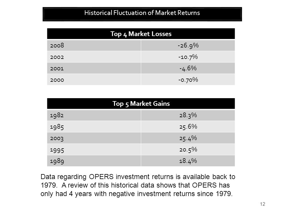 12 Historical Fluctuation of Market Returns Top 4 Market Losses 2008-26.9% 2002-10.7% 2001-4.6% 2000-0.70% Top 5 Market Gains 198228.3% 198525.6% 200325.4% 199520.5% 198918.4% Data regarding OPERS investment returns is available back to 1979.