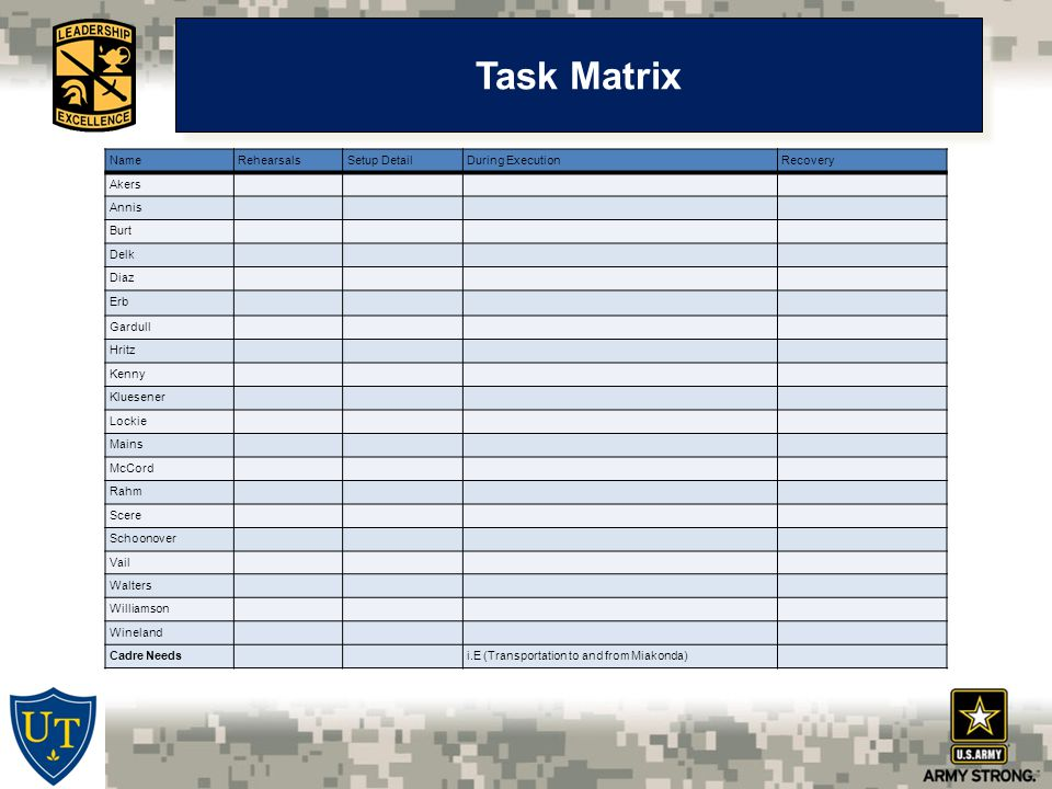 Task Matrix NameRehearsalsSetup DetailDuring ExecutionRecovery Akers Annis Burt Delk Diaz Erb Gardull Hritz Kenny Kluesener Lockie Mains McCord Rahm Scere Schoonover Vail Walters Williamson Wineland Cadre Needsi.E (Transportation to and from Miakonda)