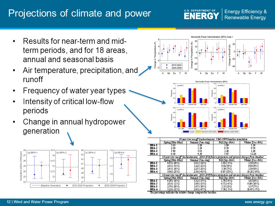 12 | Wind and Water Power Programeere.energy.gov Projections of climate and power Results for near-term and mid- term periods, and for 18 areas, annua