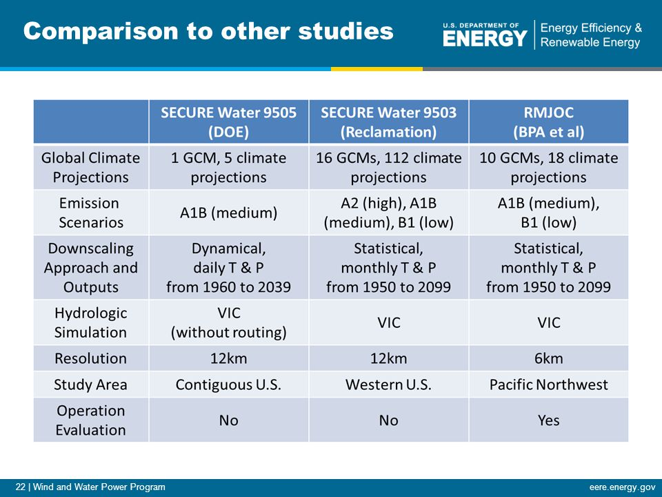 22 | Wind and Water Power Programeere.energy.gov Comparison to other studies