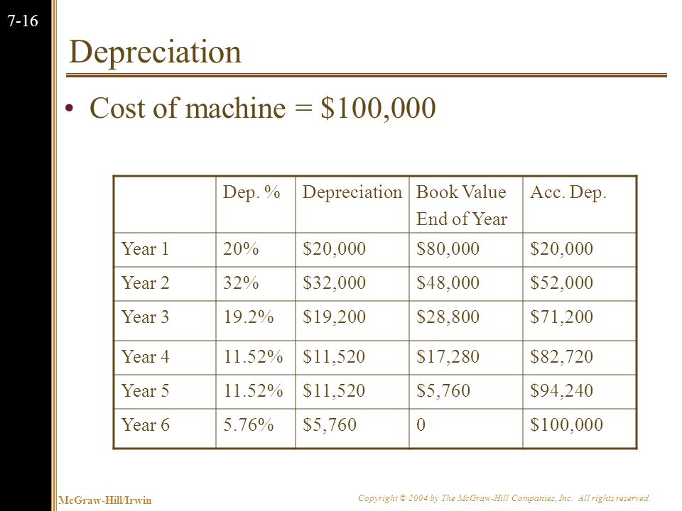 McGraw-Hill/Irwin Copyright © 2004 by The McGraw-Hill Companies, Inc. All rights reserved. 7-16 Depreciation Cost of machine = $100,000 Dep. %Deprecia