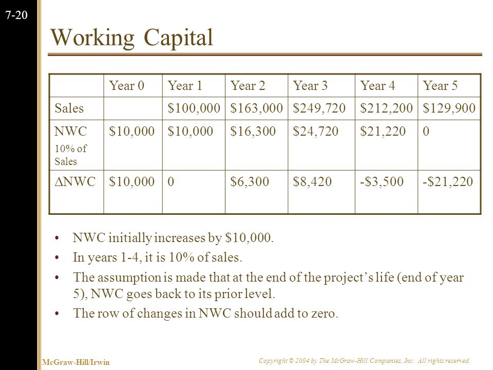 McGraw-Hill/Irwin Copyright © 2004 by The McGraw-Hill Companies, Inc. All rights reserved. 7-20 Working Capital Year 0Year 1Year 2Year 3Year 4Year 5 S
