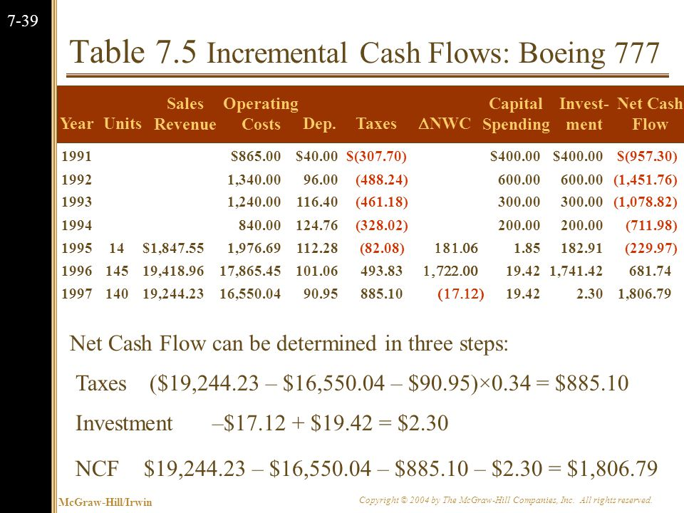McGraw-Hill/Irwin Copyright © 2004 by The McGraw-Hill Companies, Inc. All rights reserved. 7-39 Table 7.5 Incremental Cash Flows: Boeing 777 YearUnits