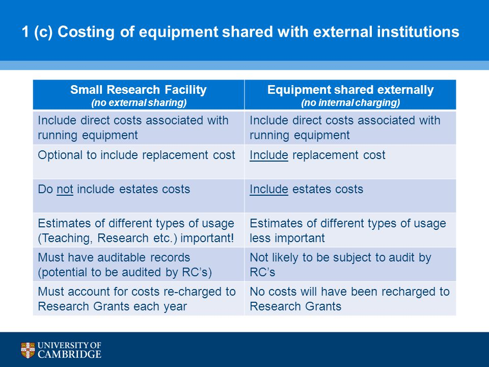 1 (c) Costing of equipment shared with external institutions Small Research Facility (no external sharing) Equipment shared externally (no internal charging) Include direct costs associated with running equipment Optional to include replacement costInclude replacement cost Do not include estates costsInclude estates costs Estimates of different types of usage (Teaching, Research etc.) important.