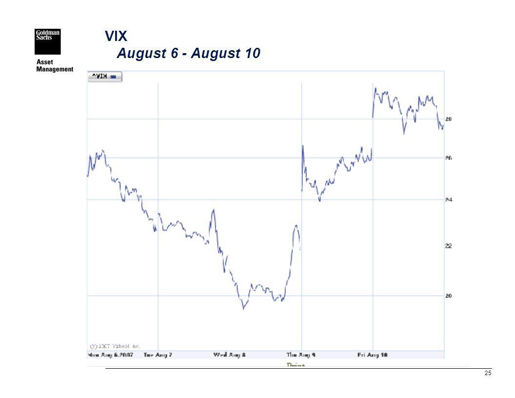 25 VIX August 6 - August 10