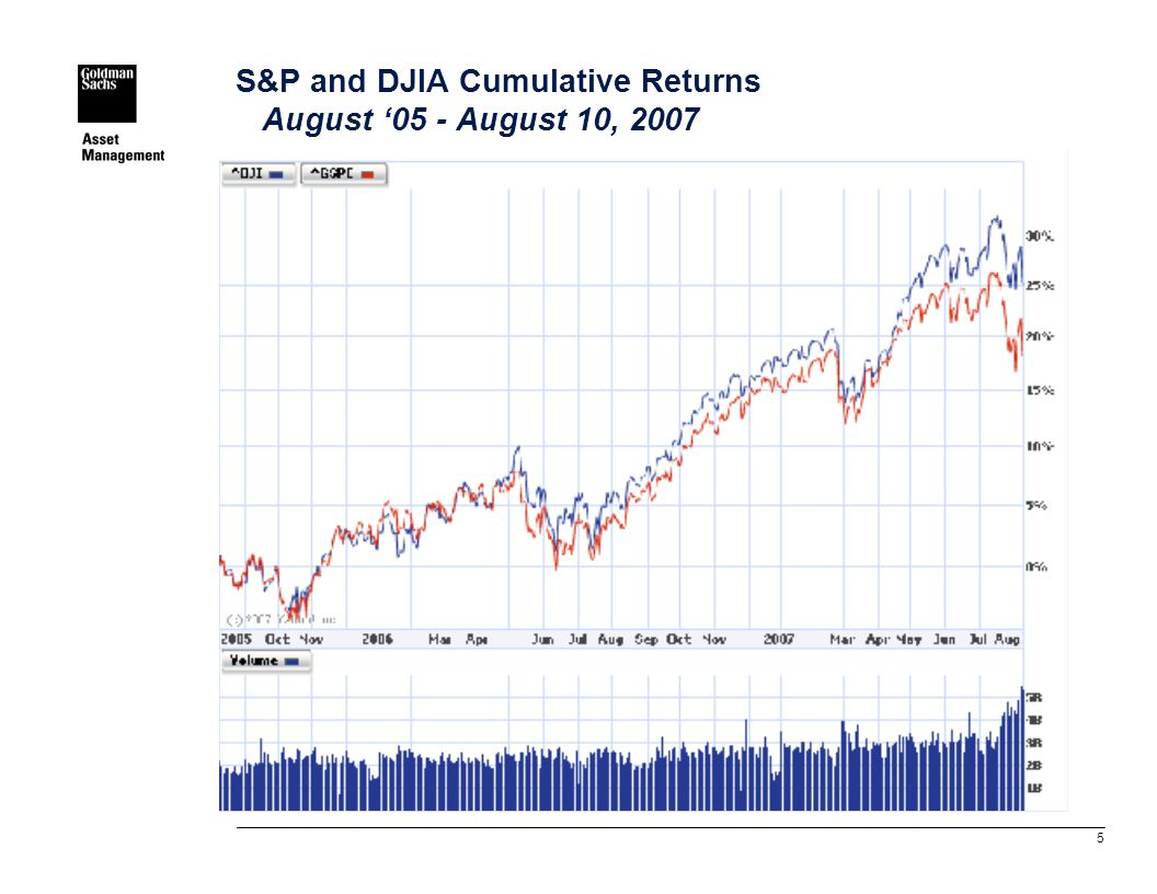 5 S&P and DJIA Cumulative Returns August '05 - August 10, 2007
